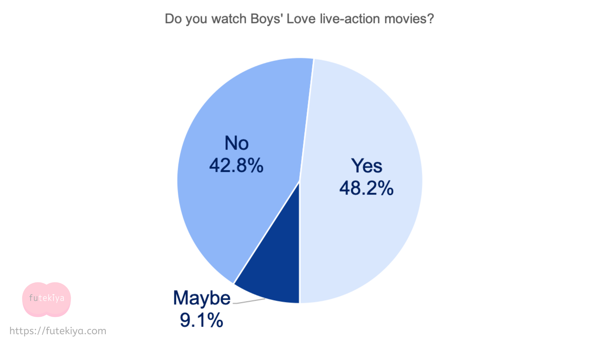survey Boys' Love medium